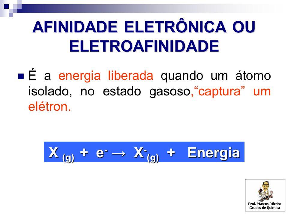 """AFINIDADE ELETRÔNICA OU ELETROAFINIDADE É a energia liberada quando um átomo isolado, no estado gasoso,""""captura"""" um elétron. X (g) + e - → X - (g) + E"""
