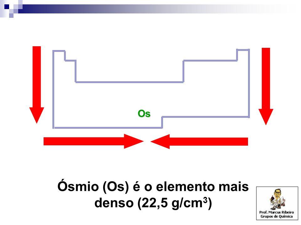 Os Ósmio (Os) é o elemento mais denso (22,5 g/cm 3 )