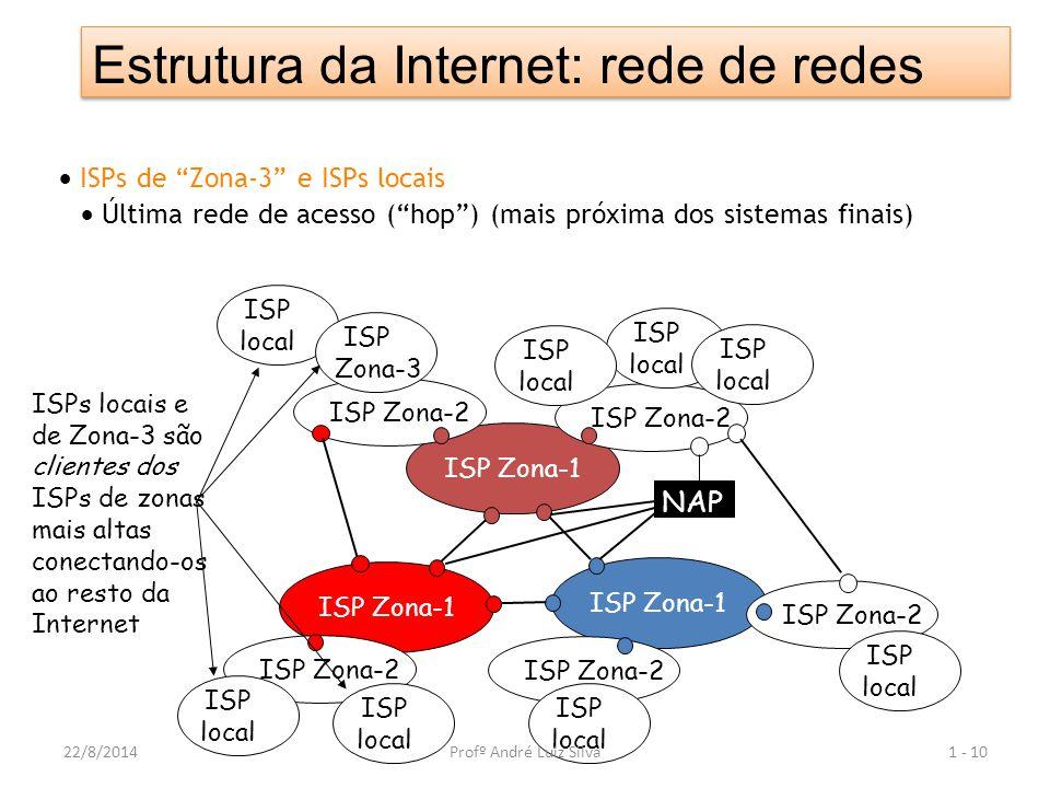  ISPs de Zona-3 e ISPs locais  Última rede de acesso ( hop ) (mais próxima dos sistemas finais) 1 - 10 ISP Zona-1 NAP ISP Zona-2 ISP local ISP local ISP local ISP local ISP local ISP Zona-3 ISP local ISP local ISP local ISPs locais e de Zona-3 são clientes dos ISPs de zonas mais altas conectando-os ao resto da Internet Estrutura da Internet: rede de redes 22/8/2014Profº André Luiz Silva