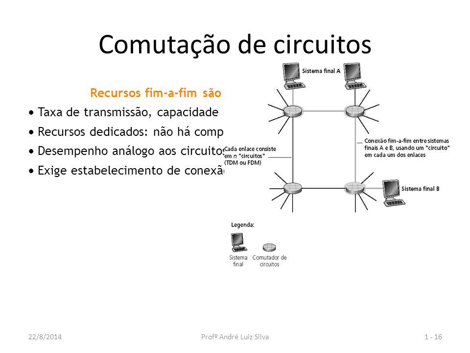 Comutação de circuitos Recursos fim-a-fim são reservados por chamada  Taxa de transmissão, capacidade dos comutadores  Recursos dedicados: não há compartilhamento  Desempenho análogo aos circuitos físicos (QOS garantido)  Exige estabelecimento de conexão 1 - 1622/8/2014Profº André Luiz Silva