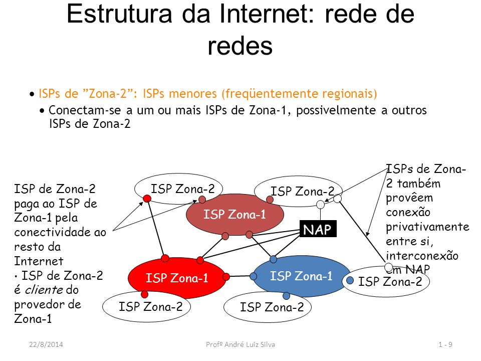 Estrutura da Internet: rede de redes  ISPs de Zona-2 : ISPs menores (freqüentemente regionais)  Conectam-se a um ou mais ISPs de Zona-1, possivelmente a outros ISPs de Zona-2 1 - 9 ISP Zona-1 NAP ISP Zona-2 ISP de Zona-2 paga ao ISP de Zona-1 pela conectividade ao resto da Internet ISP de Zona-2 é cliente do provedor de Zona-1 ISPs de Zona- 2 também provêem conexão privativamente entre si, interconexão em NAP 22/8/2014Profº André Luiz Silva