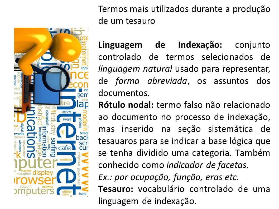 Termos mais utilizados durante a produção de um tesauro Linguagem de Indexação: conjunto controlado de termos selecionados de linguagem natural usado para representar, de forma abreviada, os assuntos dos documentos.