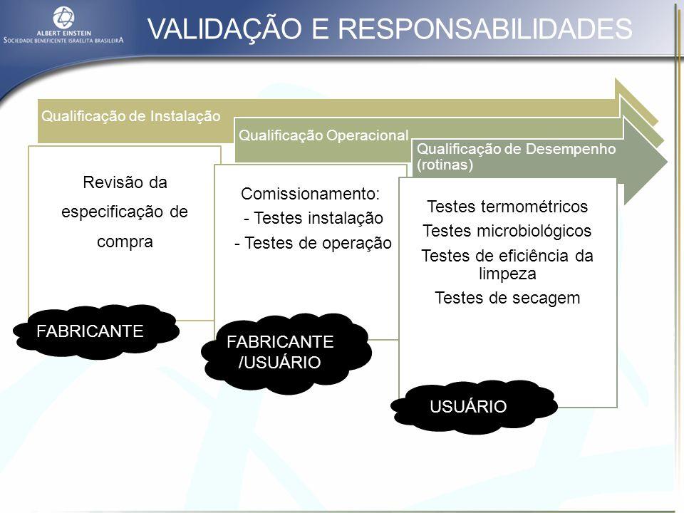 VALIDAÇÃO TERMODESINFECTADORAS PROCESSO DE VALIDAÇÃO DAS TERMODESINFECTADORAS PROCESSO DE VALIDAÇÃO DAS AUTOCLAVES