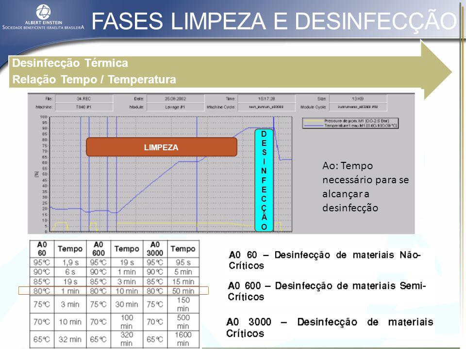 Qualificação Operacional Comissionamento: - Testes instalação - Testes de operação A máquina deverá conter um método para verificação e/ou registro da realização de condições específicas de processo Controle de prova de temperatura Verificação de prova de temperatura 1 1 2 2 VALIDAÇÃO E RESPONSABILIDADES