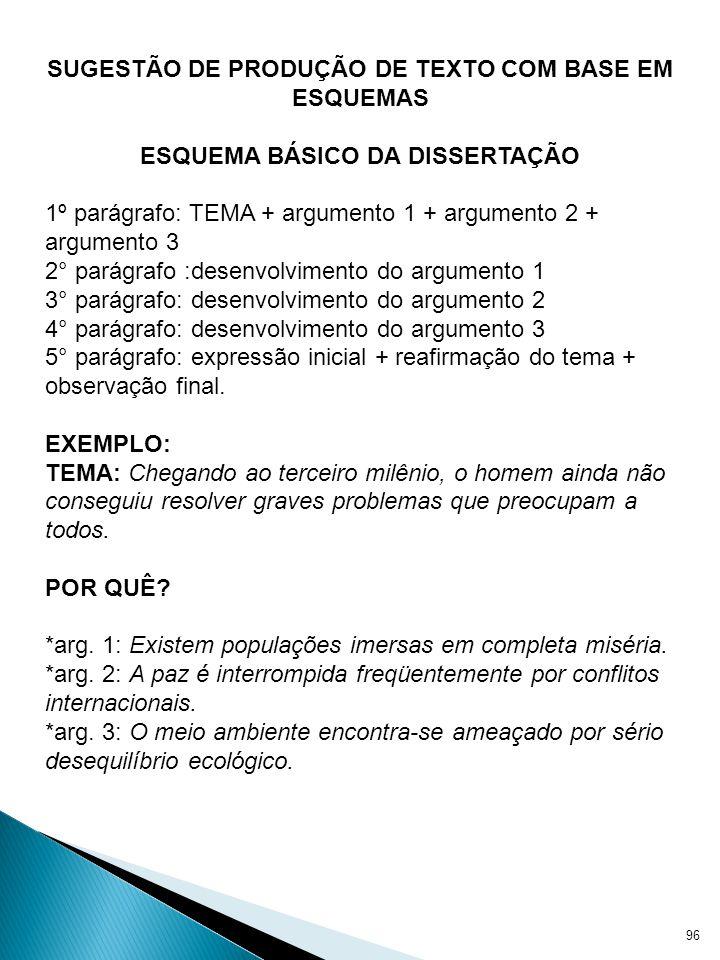 95 SUGESTÃO DE PRODUÇÃO DE TEXTO COM BASE EM ESQUEMAS ESQUEMA BÁSICO DA DISSERTAÇÃO 1º parágrafo: TEMA + argumento 1 + argumento 2 + argumento 3 2° pa