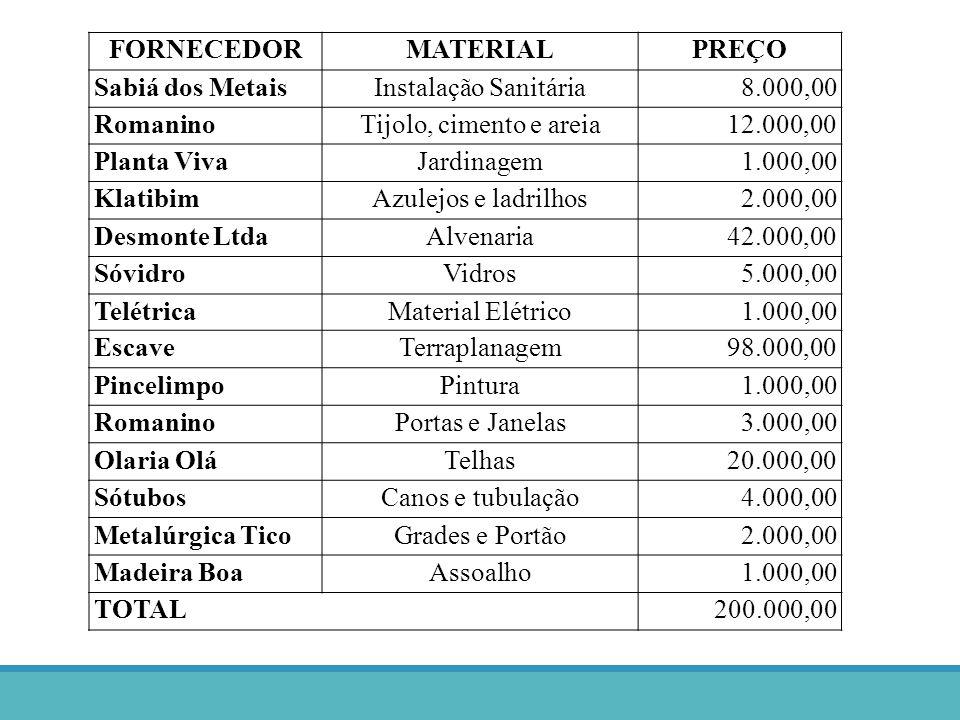 FORNECEDORMATERIALPREÇO Sabiá dos MetaisInstalação Sanitária8.000,00 RomaninoTijolo, cimento e areia12.000,00 Planta VivaJardinagem1.000,00 KlatibimAz