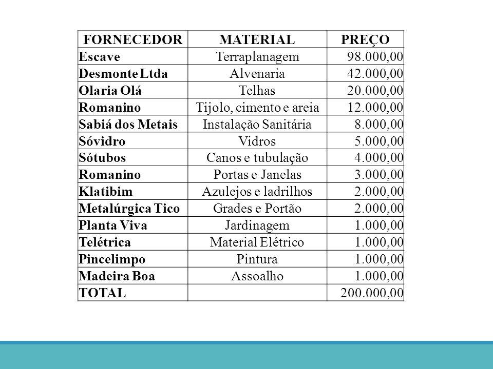 FORNECEDORMATERIALPREÇO EscaveTerraplanagem98.000,00 Desmonte LtdaAlvenaria42.000,00 Olaria OláTelhas20.000,00 RomaninoTijolo, cimento e areia12.000,0