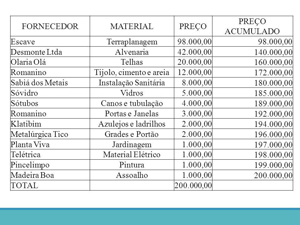 FORNECEDORMATERIALPREÇO PREÇO ACUMULADO EscaveTerraplanagem98.000,00 Desmonte LtdaAlvenaria42.000,00 140.000,00 Olaria OláTelhas20.000,00 160.000,00 R