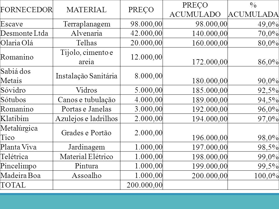 FORNECEDORMATERIALPREÇO PREÇO ACUMULADO % ACUMULADA EscaveTerraplanagem98.000,00 49,0% Desmonte LtdaAlvenaria42.000,00 140.000,0070,0% Olaria OláTelha