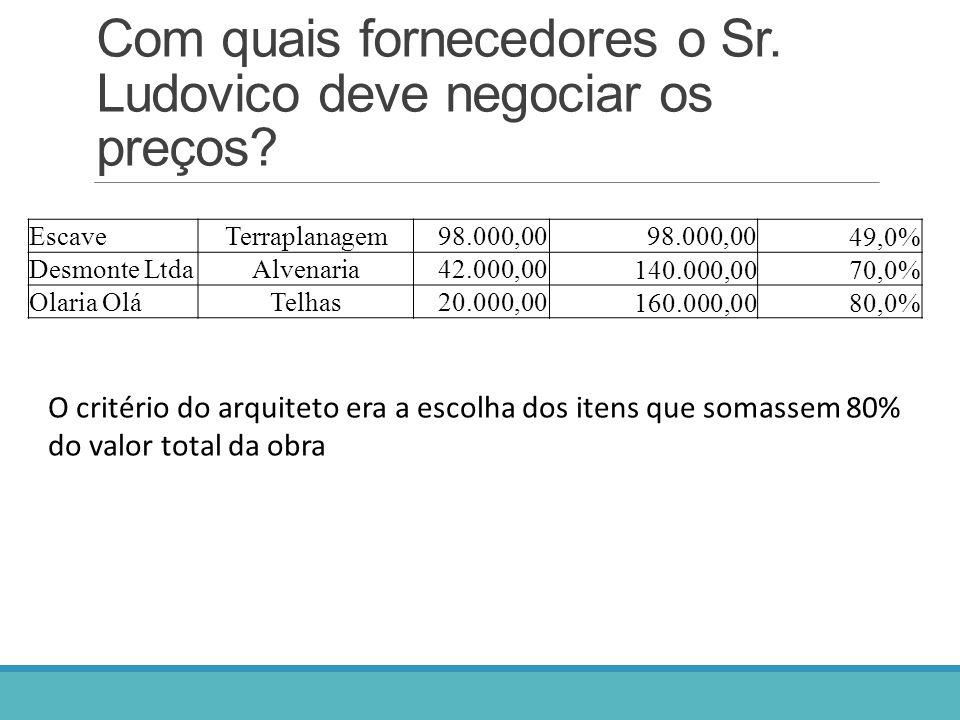Com quais fornecedores o Sr. Ludovico deve negociar os preços? EscaveTerraplanagem98.000,00 49,0% Desmonte LtdaAlvenaria42.000,00 140.000,0070,0% Olar