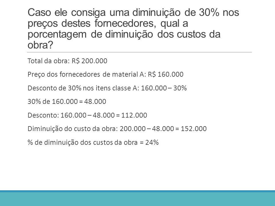 Caso ele consiga uma diminuição de 30% nos preços destes fornecedores, qual a porcentagem de diminuição dos custos da obra? Total da obra: R$ 200.000