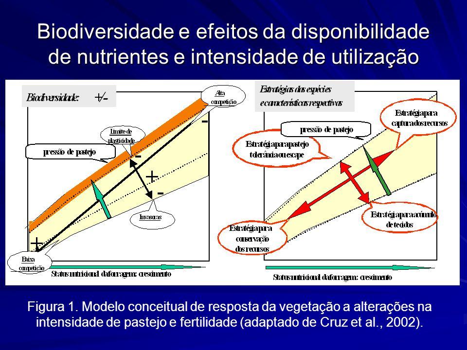 Biodiversidade e efeitos da disponibilidade de nutrientes e intensidade de utilização Figura 1. Modelo conceitual de resposta da vegetação a alteraçõe