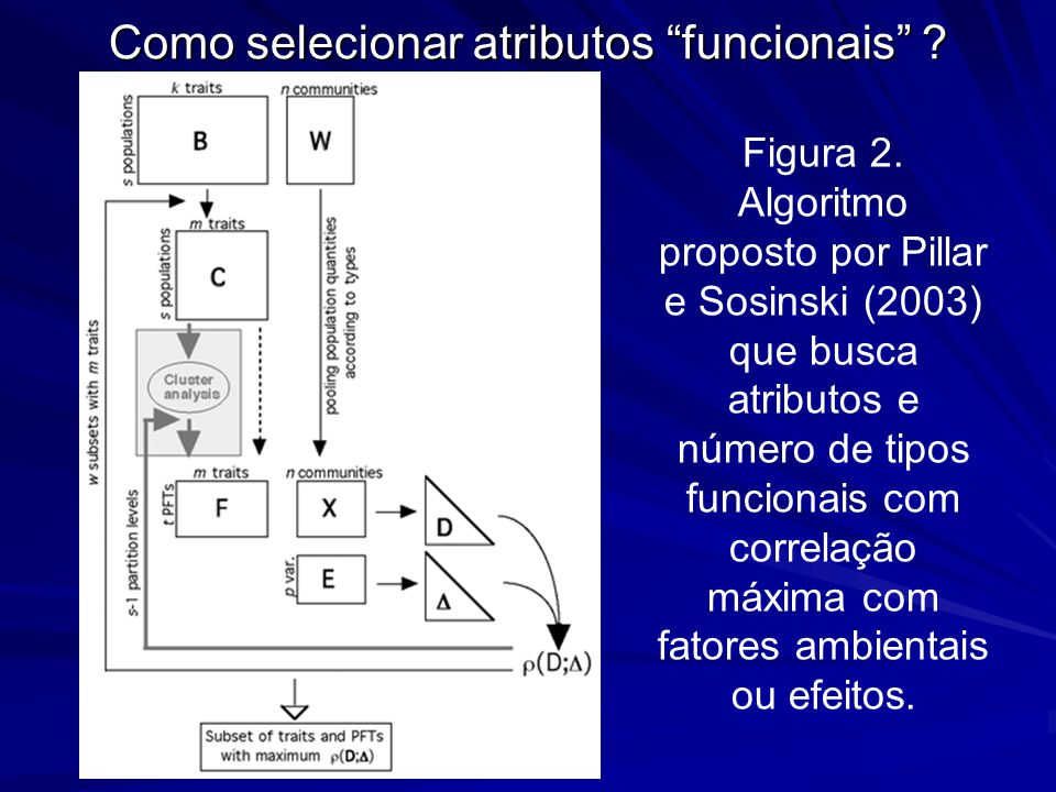 "Como selecionar atributos ""funcionais"" ? Figura 2. Algoritmo proposto por Pillar e Sosinski (2003) que busca atributos e número de tipos funcionais co"