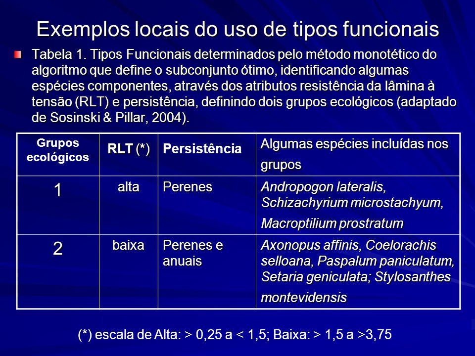 Exemplos locais do uso de tipos funcionais Tabela 1. Tipos Funcionais determinados pelo método monotético do algoritmo que define o subconjunto ótimo,