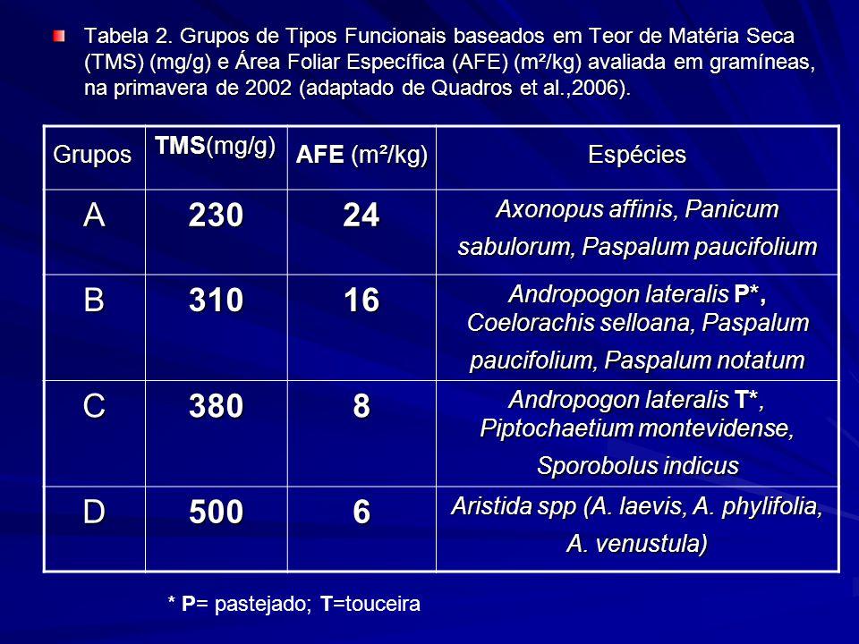 Tabela 2. Grupos de Tipos Funcionais baseados em Teor de Matéria Seca (TMS) (mg/g) e Área Foliar Específica (AFE) (m²/kg) avaliada em gramíneas, na pr