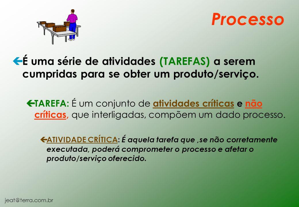 jeat@terra.com.br ç É uma série de atividades (TAREFAS) a serem cumpridas para se obter um produto/serviço. ç TAREFA: É um conjunto de atividades crít