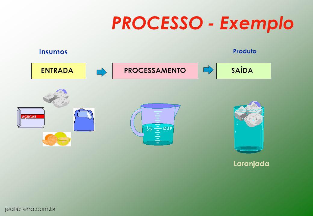 jeat@terra.com.br PROCESSO - Exemplo AÇUCAR Insumos ENTRADA PROCESSAMENTO Produto SAÍDA Laranjada
