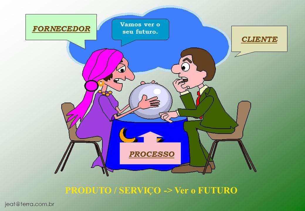 jeat@terra.com.br CLIENTE FORNECEDOR PROCESSO Vamos ver o seu futuro. PRODUTO / SERVIÇO -> Ver o FUTURO