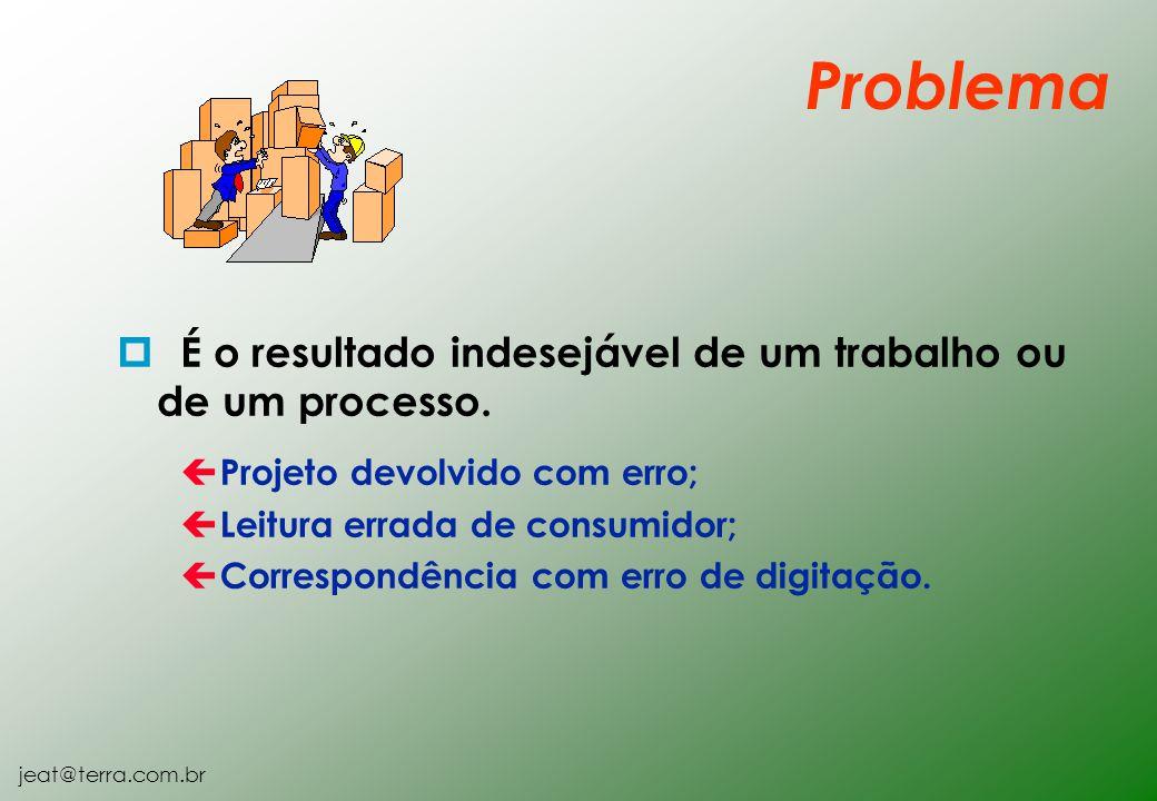 jeat@terra.com.br p É o resultado indesejável de um trabalho ou de um processo. ç Projeto devolvido com erro; ç Leitura errada de consumidor; ç Corres