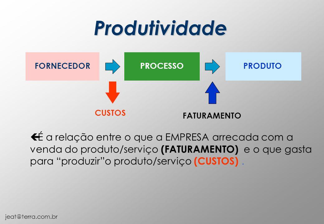 jeat@terra.com.br ç É a relação entre o que a EMPRESA arrecada com a venda do produto/serviço (FATURAMENTO) e o que gasta para produzir o produto/serviço (CUSTOS).