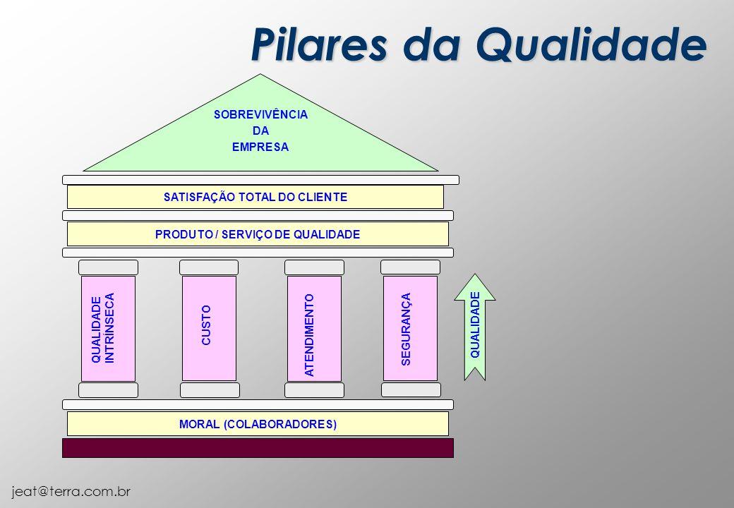 jeat@terra.com.br MORAL (COLABORADORES) SATISFAÇÃO TOTAL DO CLIENTE PRODUTO / SERVIÇO DE QUALIDADE SOBREVIVÊNCIA DA EMPRESA QUALIDADE INTRÍNSECA CUSTO ATENDIMENTO SEGURANÇA QUALIDADE Pilares da Qualidade