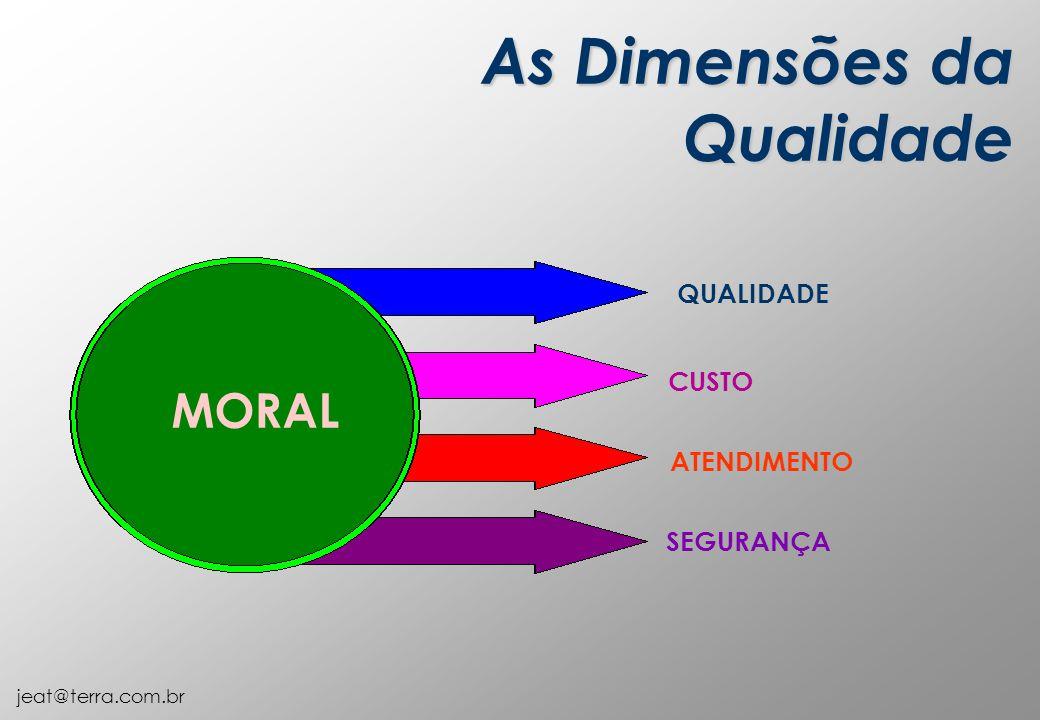 jeat@terra.com.br CUSTO ATENDIMENTO QUALIDADE SEGURANÇA MORAL As Dimensões da Qualidade