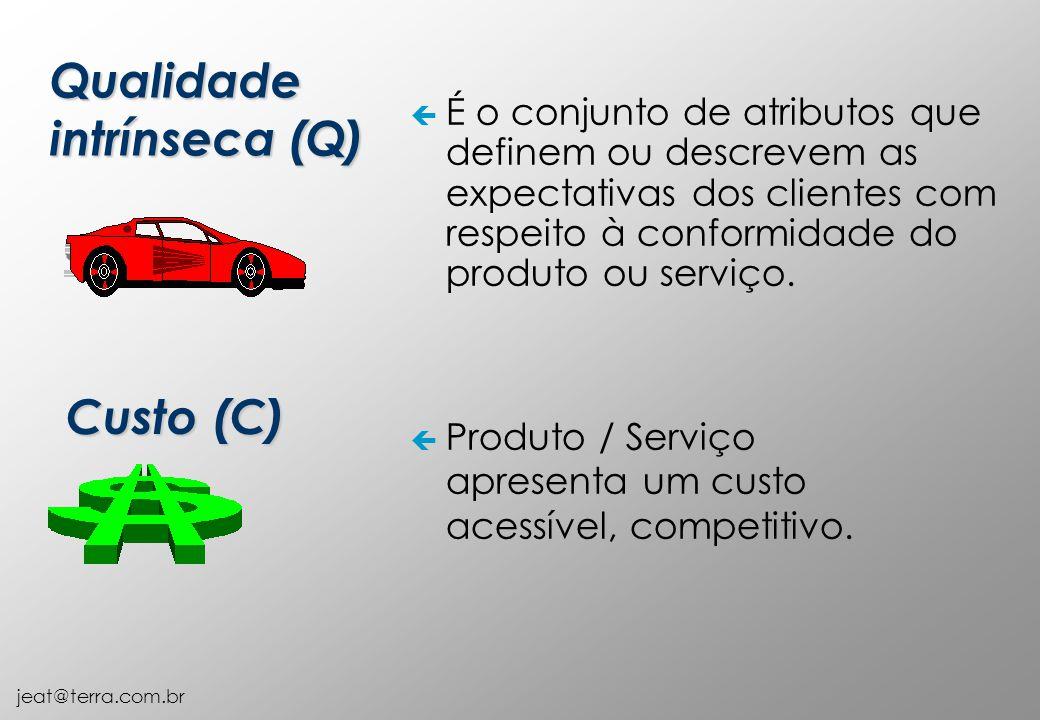 jeat@terra.com.br ç É o conjunto de atributos que definem ou descrevem as expectativas dos clientes com respeito à conformidade do produto ou serviço.