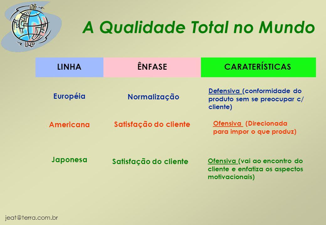 jeat@terra.com.br LINHACARATERÍSTICASÊNFASE Européia Normalização Defensiva (conformidade do produto sem se preocupar c/ cliente) Americana Satisfação