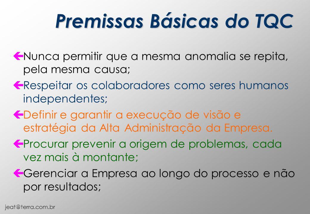 jeat@terra.com.br çNunca permitir que a mesma anomalia se repita, pela mesma causa; çRespeitar os colaboradores como seres humanos independentes; çDefinir e garantir a execução de visão e estratégia da Alta Administração da Empresa.