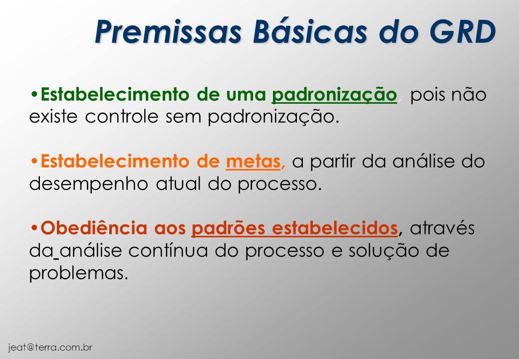 jeat@terra.com.br Premissas Básicas do GRD Estabelecimento de uma padronização, pois não existe controle sem padronização. Estabelecimento de metas, a
