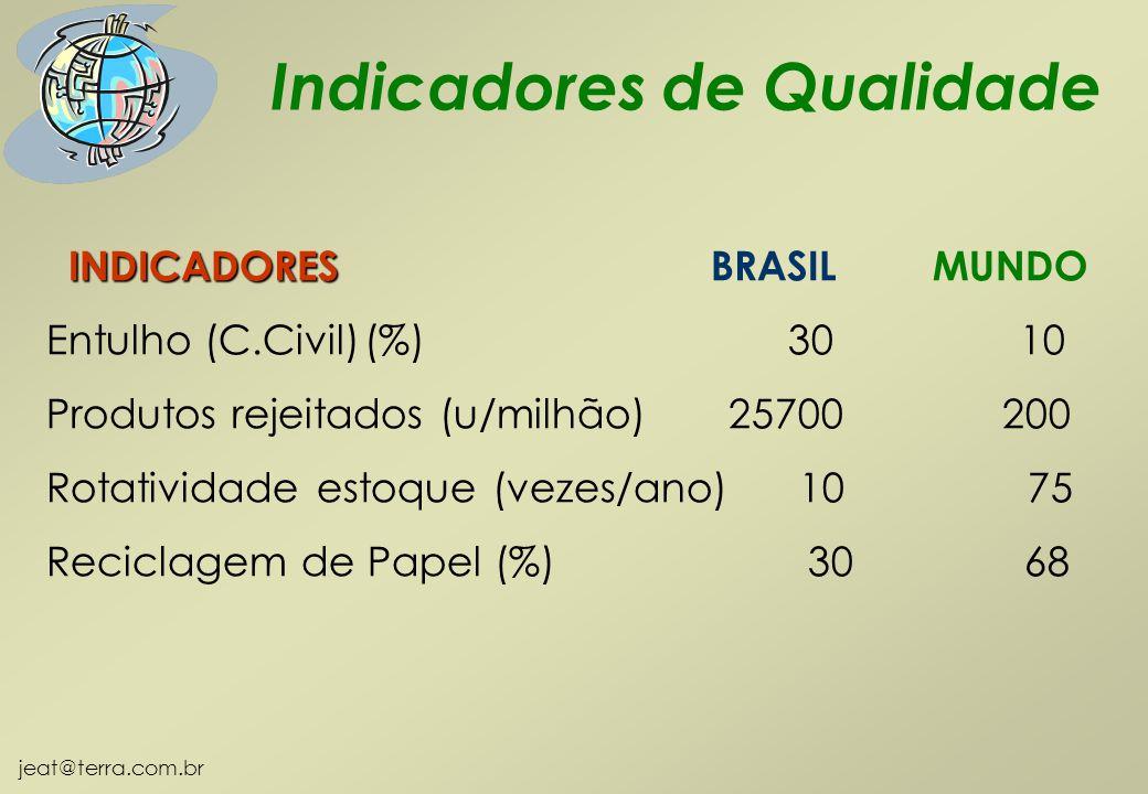 jeat@terra.com.br INDICADORES INDICADORES BRASIL MUNDO Entulho (C.Civil)(%) 30 10 Produtos rejeitados (u/milhão) 25700 200 Rotatividade estoque (vezes/ano) 10 75 Reciclagem de Papel (%) 30 68 Indicadores de Qualidade