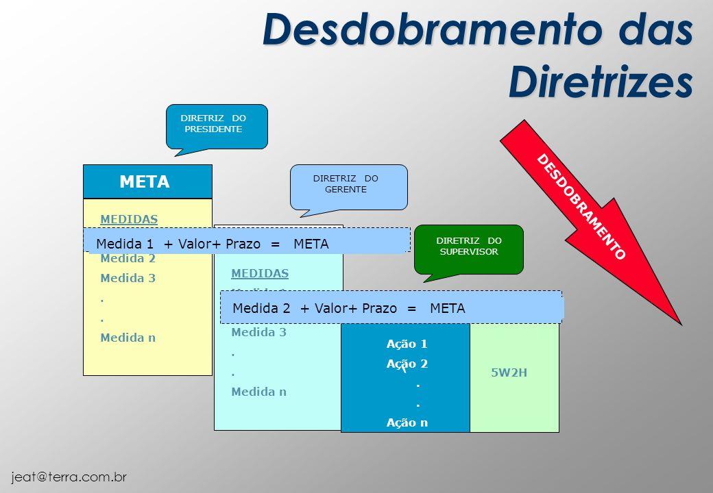 jeat@terra.com.br DIRETRIZ DO PRESIDENTE DIRETRIZ DO GERENTE DIRETRIZ DO SUPERVISOR META MEDIDAS Medida 1 Medida 2 Medida 3. Medida n MEDIDAS Medida 1