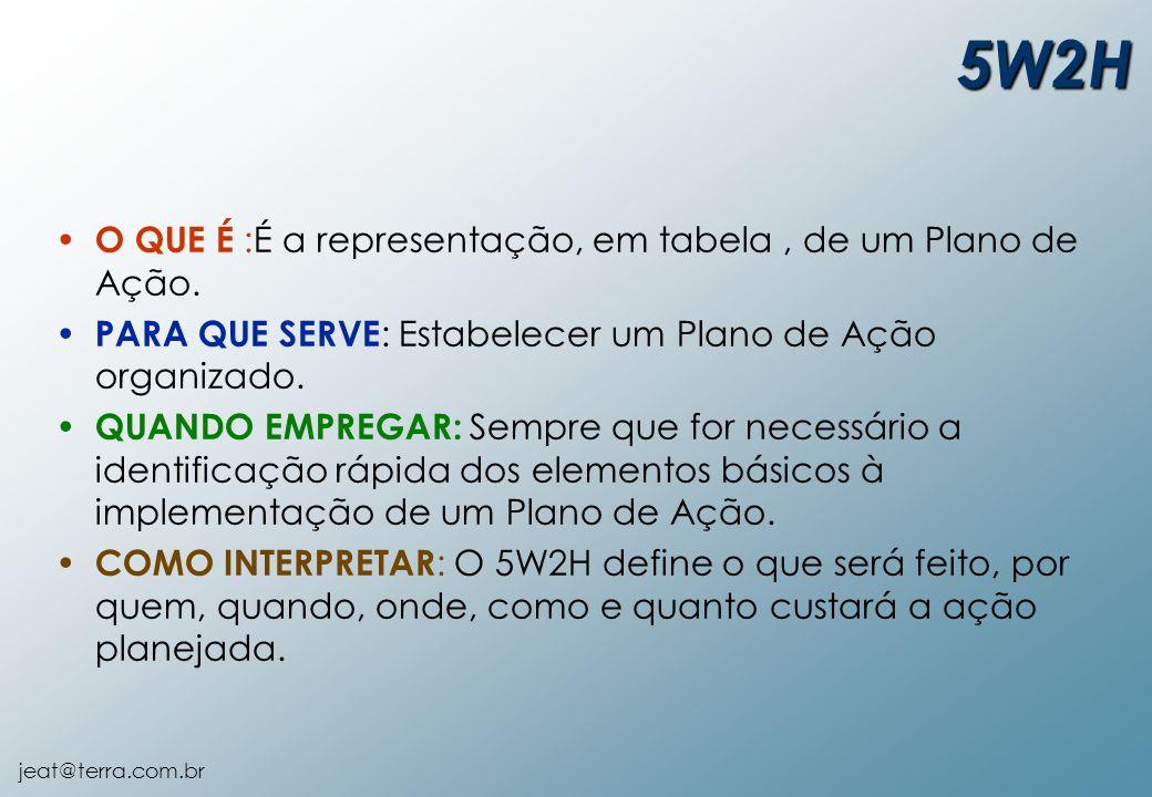 jeat@terra.com.br 5W2H O QUE É :É a representação, em tabela, de um Plano de Ação. PARA QUE SERVE : Estabelecer um Plano de Ação organizado. QUANDO EM