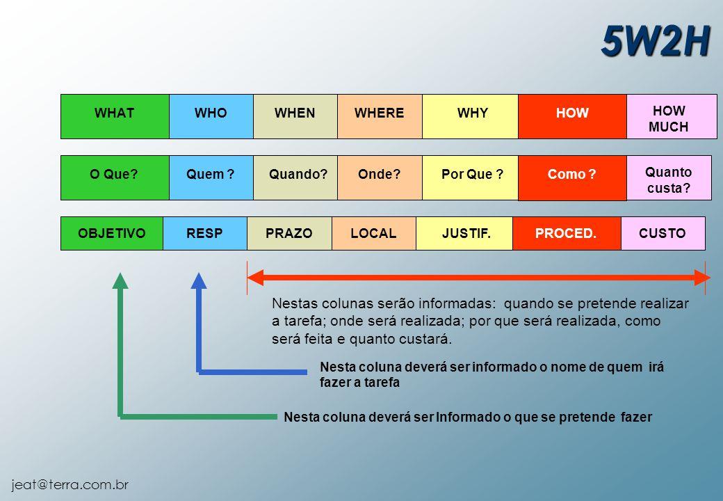 jeat@terra.com.br OBJETIVORESPPRAZOLOCALJUSTIF.PROCED.CUSTO Nestas colunas serão informadas: quando se pretende realizar a tarefa; onde será realizada