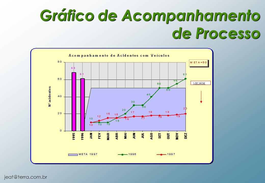 jeat@terra.com.br MELHOR Gráfico de Acompanhamento de Processo
