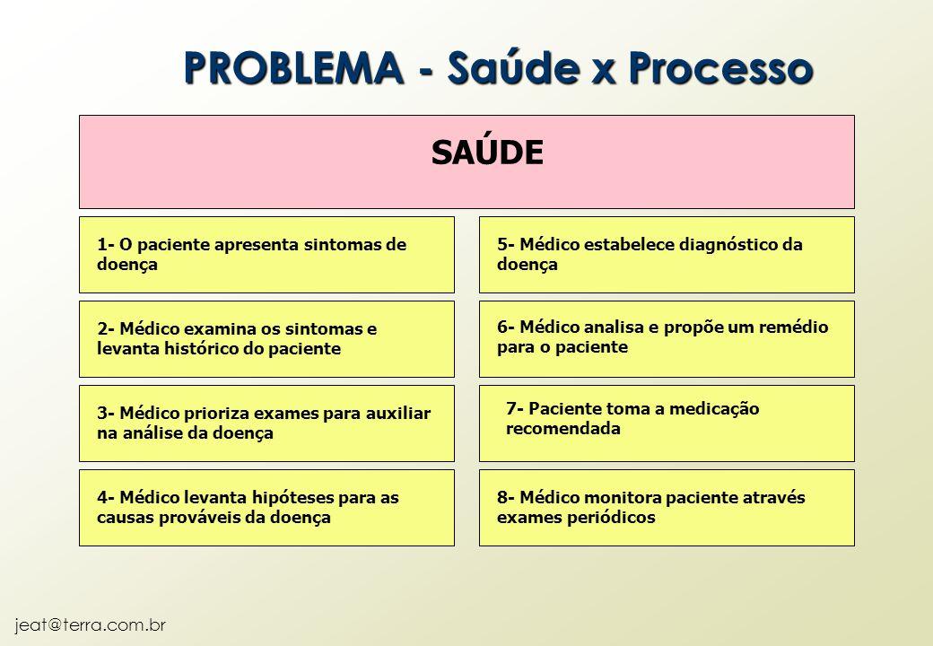 jeat@terra.com.br PROBLEMA - Saúde x Processo SAÚDE 1- O paciente apresenta sintomas de doença 2- Médico examina os sintomas e levanta histórico do pa