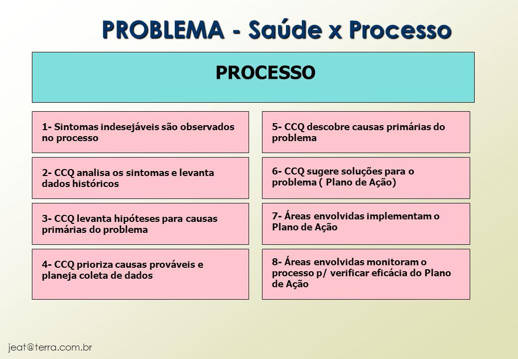 jeat@terra.com.br PROCESSO 1- Sintomas indesejáveis são observados no processo 2- CCQ analisa os sintomas e levanta dados históricos 3- CCQ levanta hi