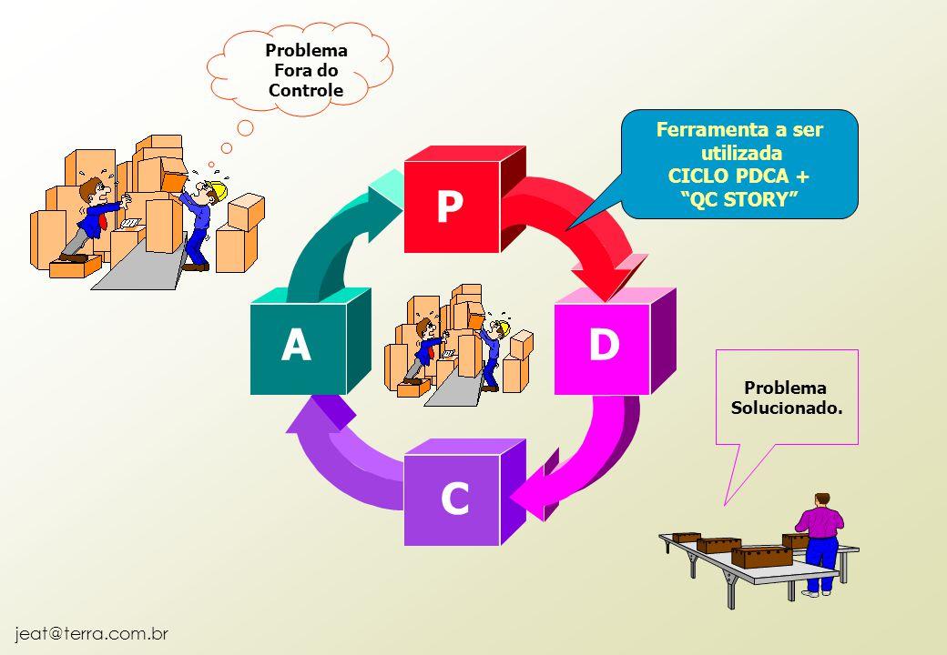 """jeat@terra.com.br Problema Fora do Controle Problema Solucionado. P D C A Ferramenta a ser utilizada CICLO PDCA + """"QC STORY"""""""