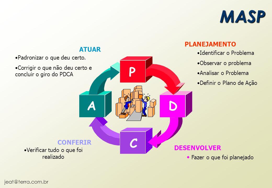 jeat@terra.com.br Identificar o Problema Observar o problema Analisar o Problema Definir o Plano de Ação PLANEJAMENTO Fazer o que foi planejado DESENV
