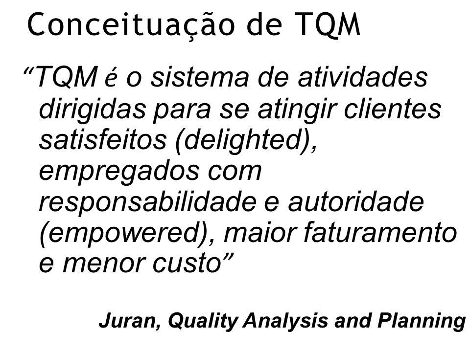 Conceituação de TQM TQM é o sistema de atividades dirigidas para se atingir clientes satisfeitos (delighted), empregados com responsabilidade e autoridade (empowered), maior faturamento e menor custo Juran, Quality Analysis and Planning