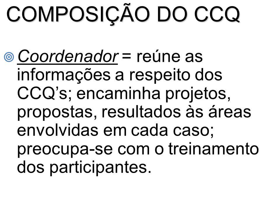  Coordenador = reúne as informações a respeito dos CCQ's; encaminha projetos, propostas, resultados às áreas envolvidas em cada caso; preocupa-se com o treinamento dos participantes.