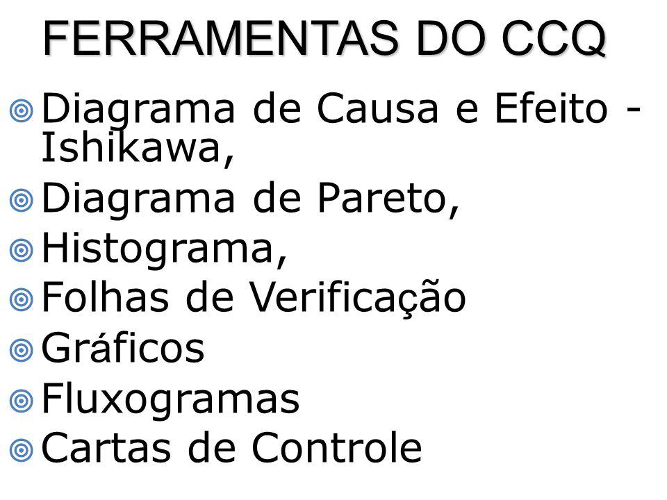 FERRAMENTAS DO CCQ  Diagrama de Causa e Efeito - Ishikawa,  Diagrama de Pareto,  Histograma,  Folhas de Verifica ç ão  Gr á ficos  Fluxogramas  Cartas de Controle