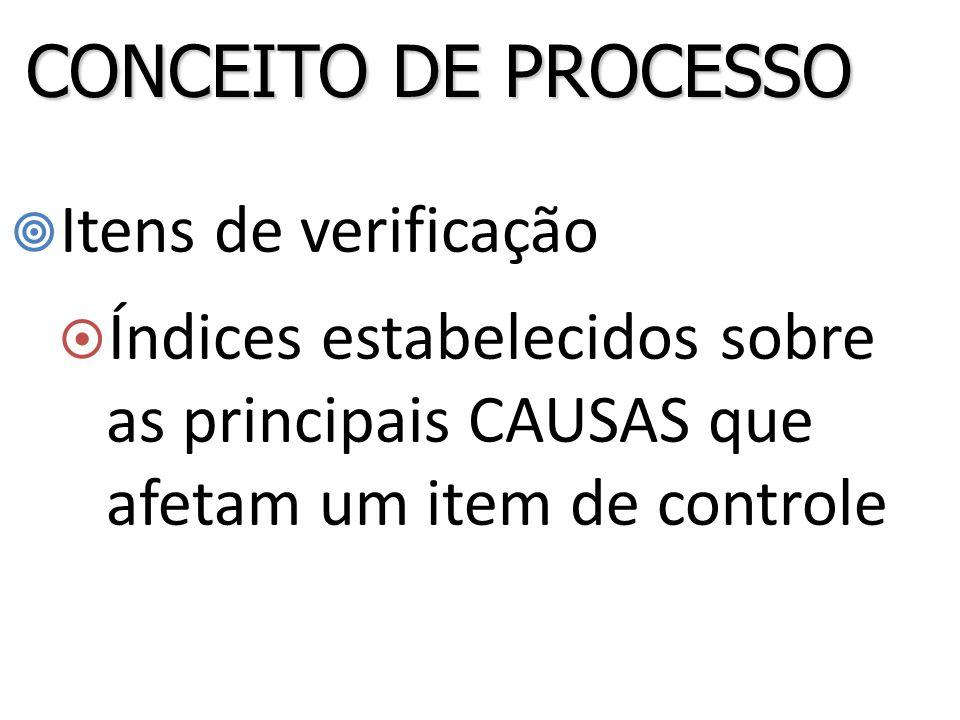  Itens de verificação  Índices estabelecidos sobre as principais CAUSAS que afetam um item de controle CONCEITO DE PROCESSO