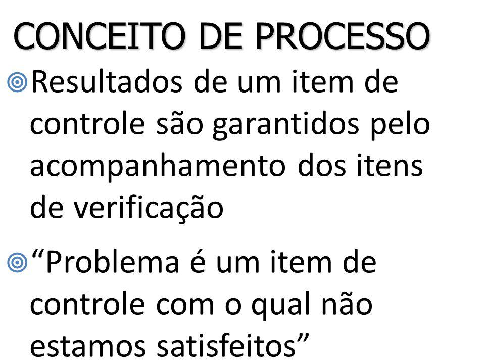  Resultados de um item de controle são garantidos pelo acompanhamento dos itens de verificação  Problema é um item de controle com o qual não estamos satisfeitos CONCEITO DE PROCESSO