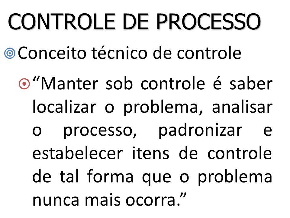  Conceito técnico de controle  Manter sob controle é saber localizar o problema, analisar o processo, padronizar e estabelecer itens de controle de tal forma que o problema nunca mais ocorra. CONTROLE DE PROCESSO