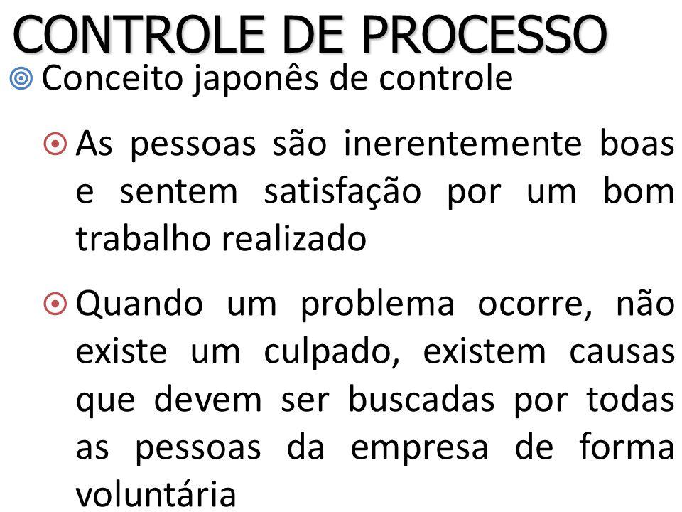 Conceito japonês de controle  As pessoas são inerentemente boas e sentem satisfação por um bom trabalho realizado  Quando um problema ocorre, não existe um culpado, existem causas que devem ser buscadas por todas as pessoas da empresa de forma voluntária CONTROLE DE PROCESSO