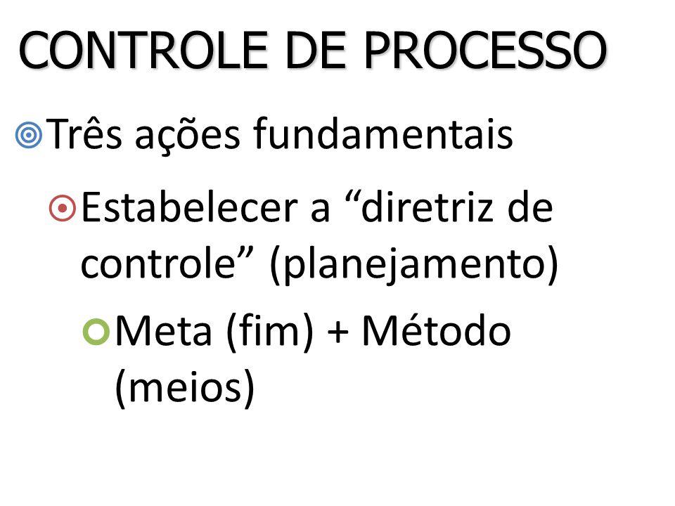  Três ações fundamentais  Estabelecer a diretriz de controle (planejamento) Meta (fim) + Método (meios) CONTROLE DE PROCESSO