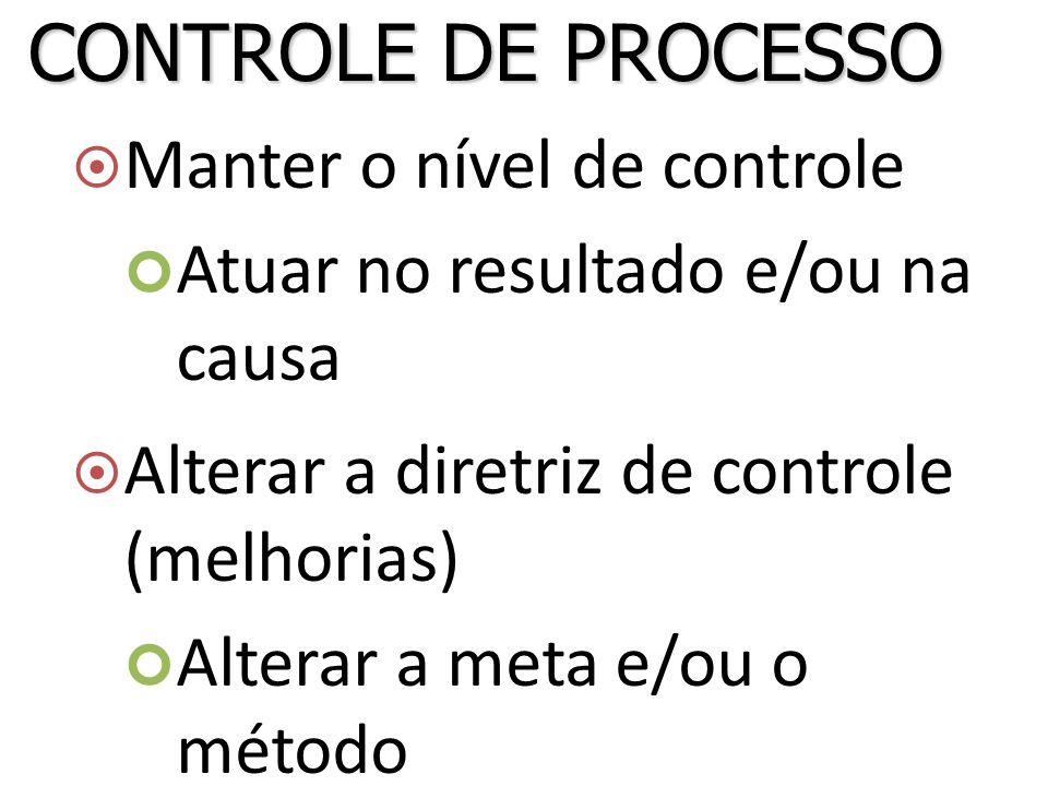  Manter o nível de controle Atuar no resultado e/ou na causa  Alterar a diretriz de controle (melhorias) Alterar a meta e/ou o método CONTROLE DE PROCESSO