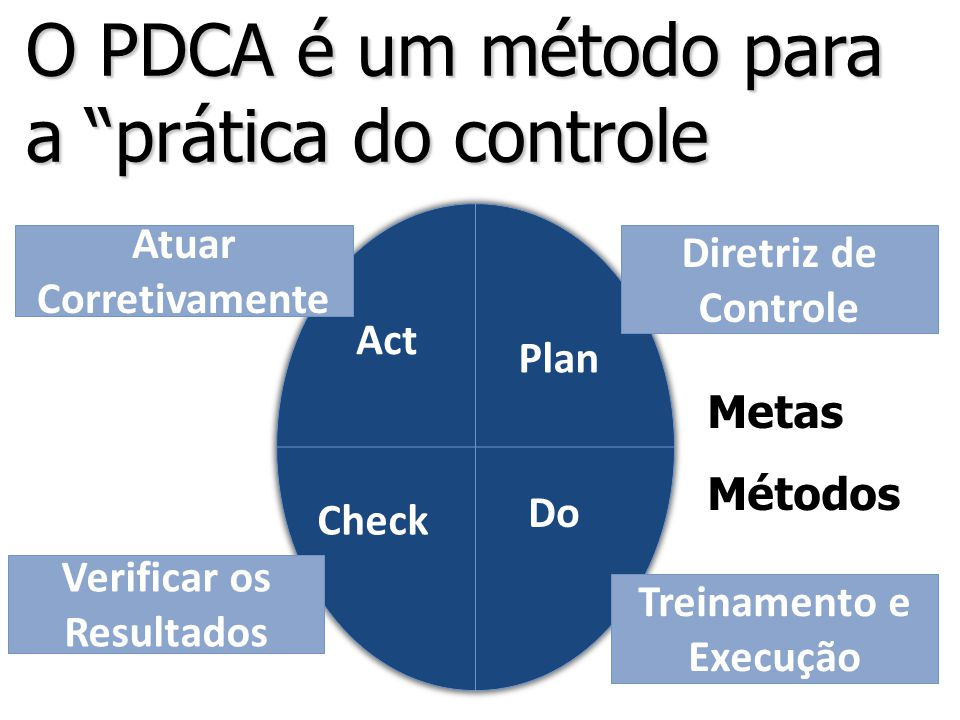 Plan Check Act Metas Métodos Diretriz de Controle Treinamento e Execução Do Atuar Corretivamente Verificar os Resultados O PDCA é um método para a prática do controle