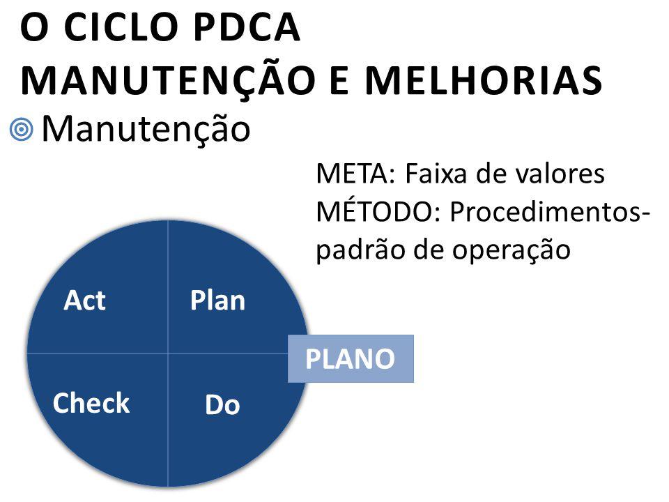 O CICLO PDCA MANUTENÇÃO E MELHORIAS  Manutenção Plan Check Act Do PLANO META: Faixa de valores MÉTODO: Procedimentos- padrão de operação